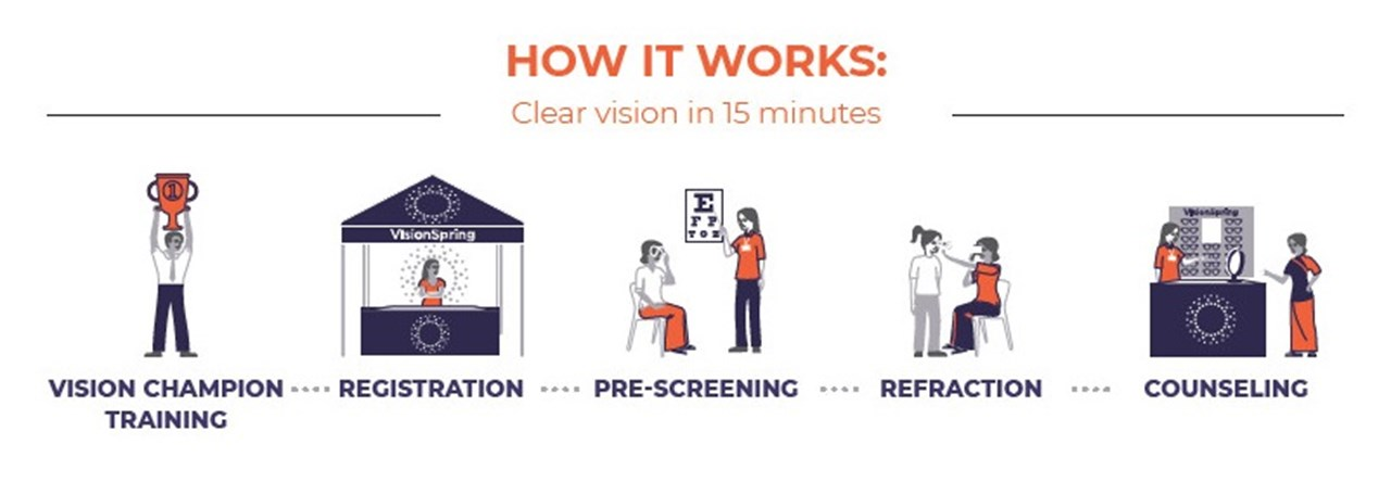 Create Clear Vision Workplaces in Your Factories, Agricultural Estates, or Supply Chain.